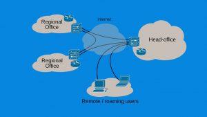 VPN Types